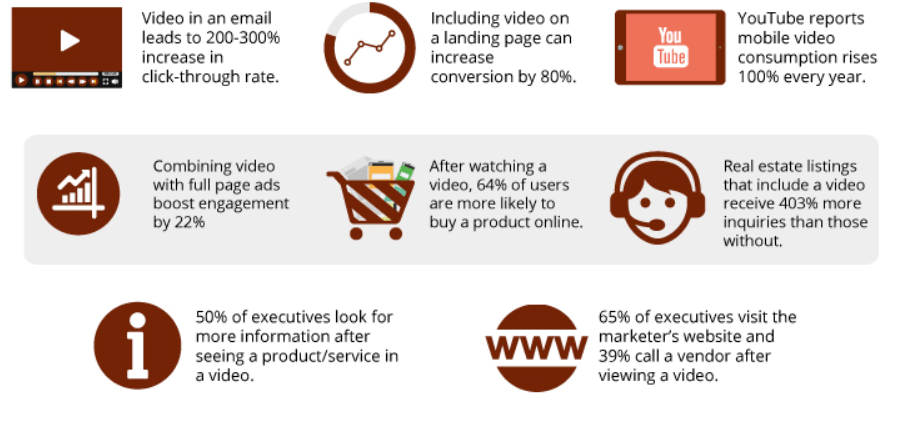 Video Marketing Conversion