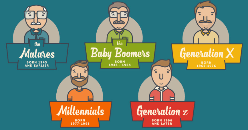 Types of Generations