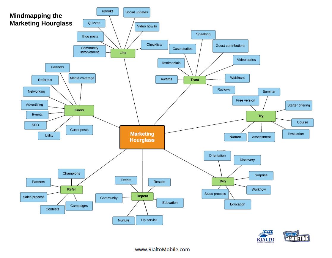 Mindmapping the Marketing Hourglass
