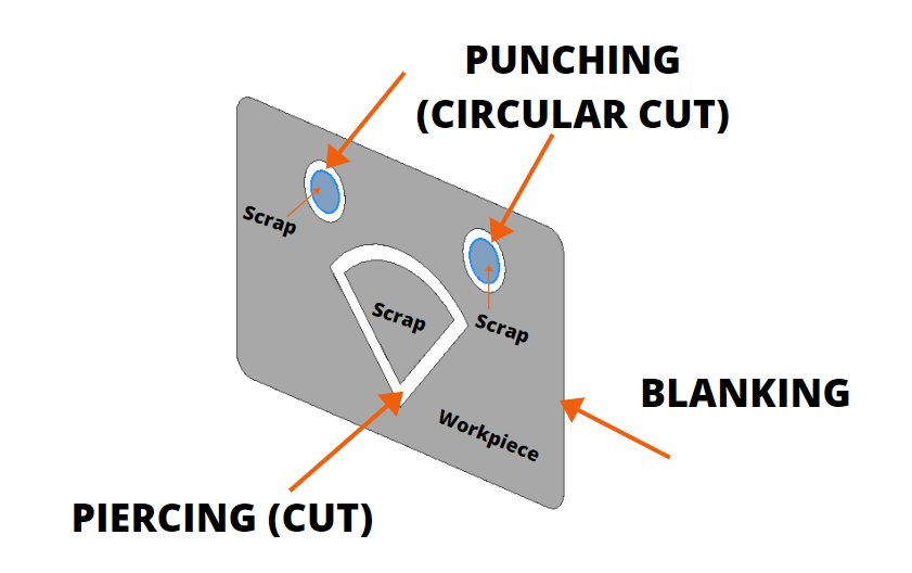 difference between blanking and piercing