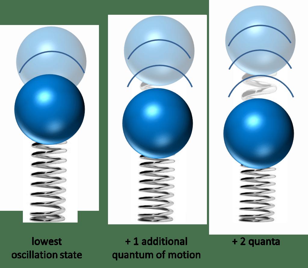oscillator_quanta