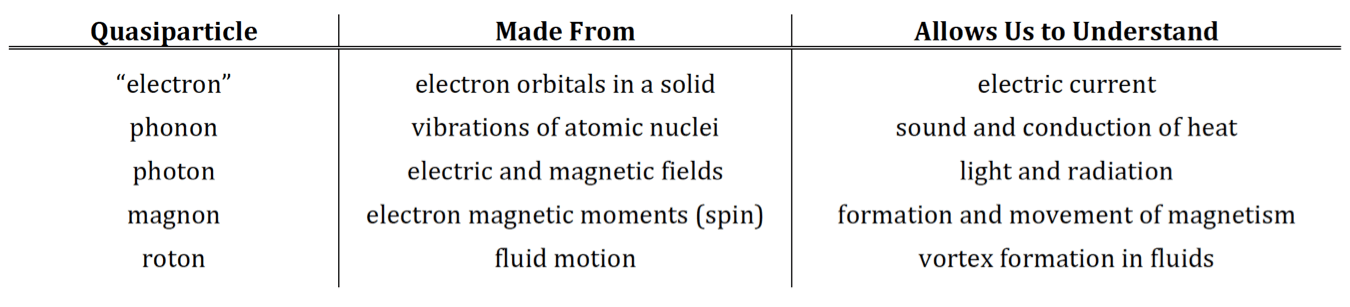 quasiparticle_table