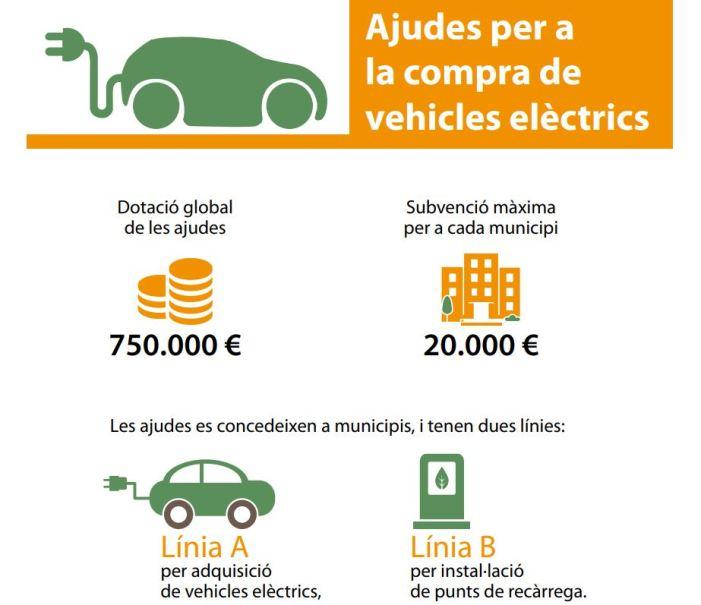 La Diputació obri la convocatòria d'ajudes per a la compra de vehicles elèctrics