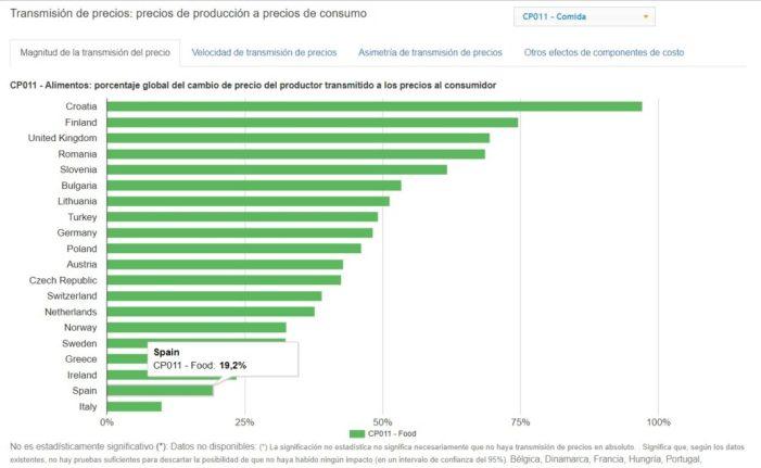 LA UNIÓ denuncia que només un 19 % del preu al consumidor repercuteix en els llauradors i ramaders