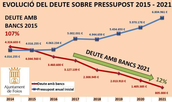 Foios redueix el deute municipal al 12%