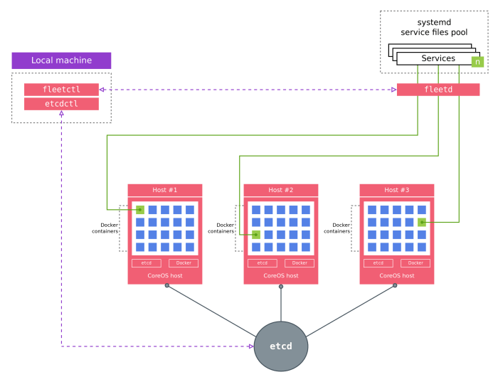 CoreOS_Architecture_Diagram
