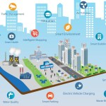 Il mondo dell'IoT – Internet of Things