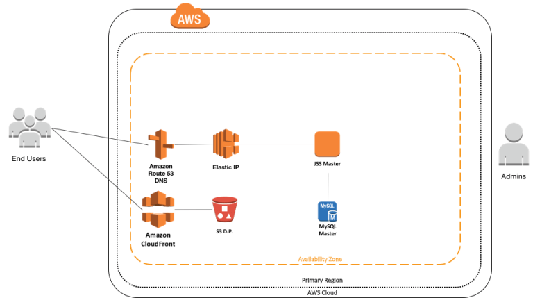JSS and AWS: Cloud Design for a beginner – Richard Purves