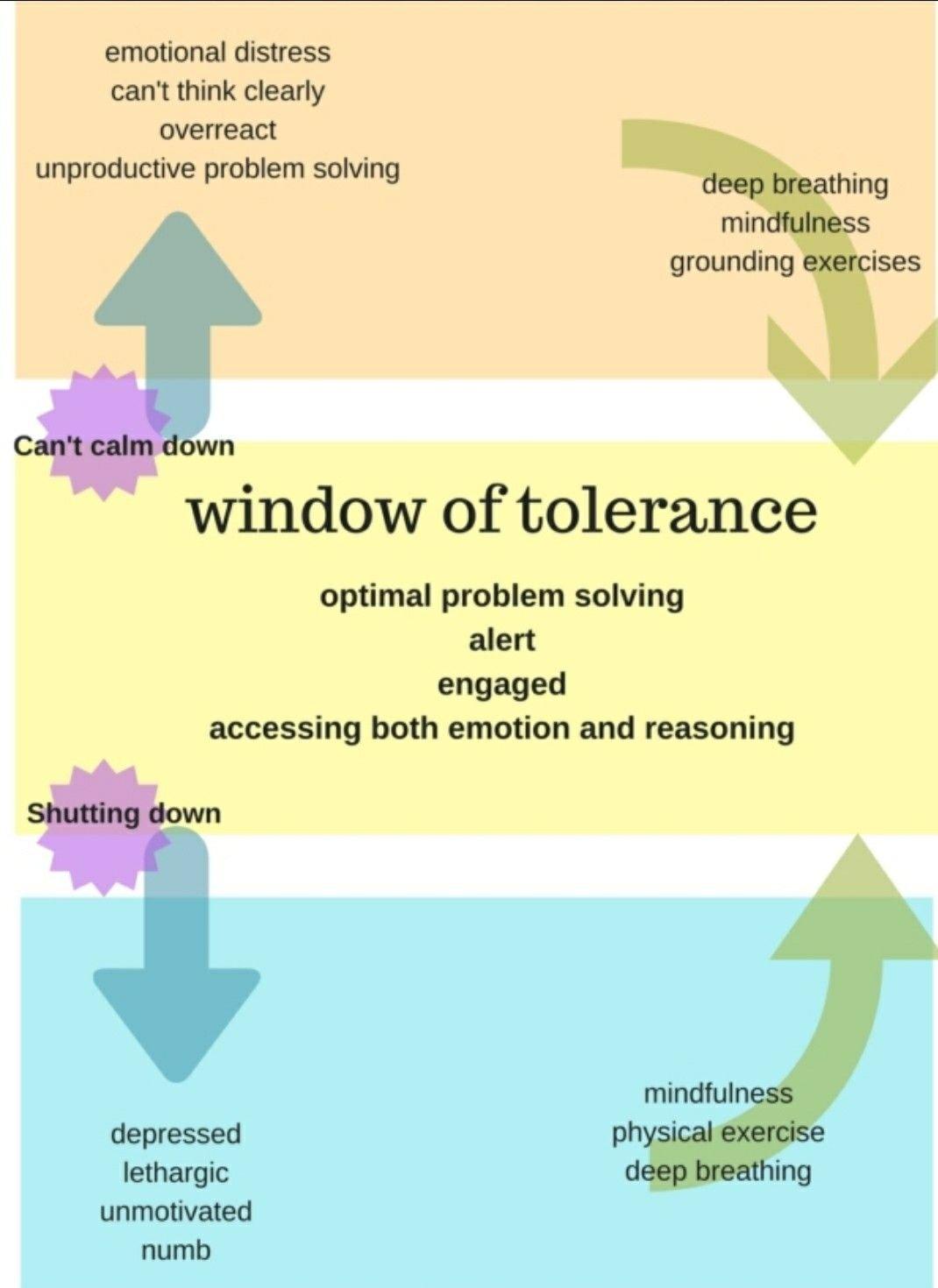 Window Of Tolerance Richard Bamford Therapy