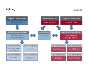 Military and political command structure of the 'British Battalion'