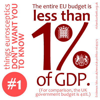The entire EU budget is less than 1% of GDP.