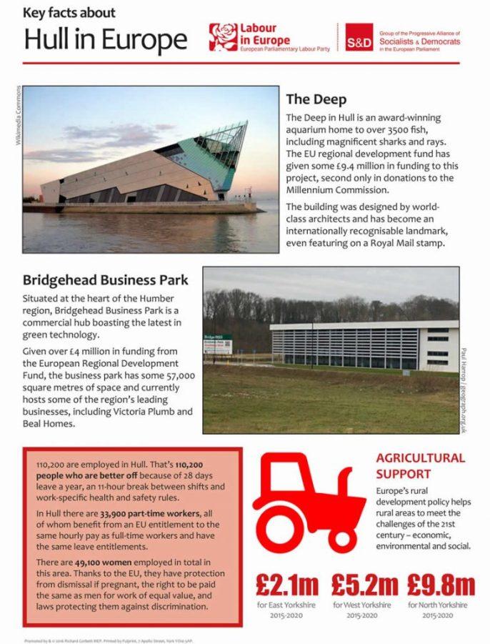 Hull district fact sheet