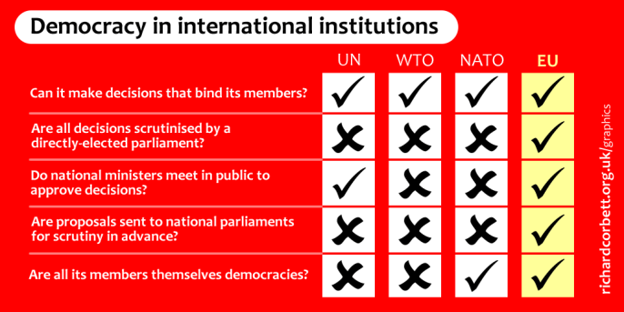 Democracy in international institutions