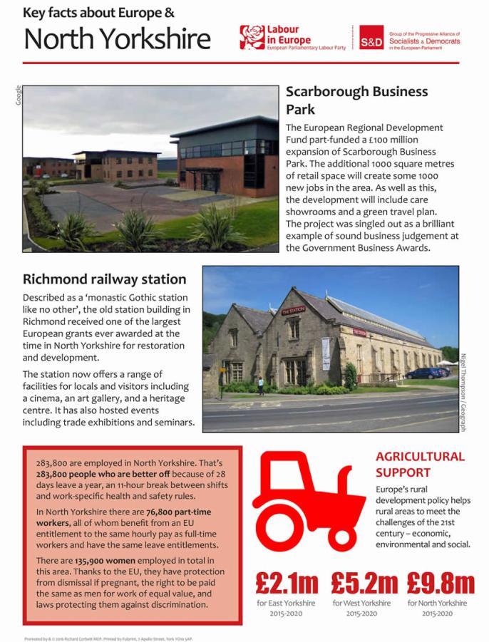 North Yorkshire district fact sheet