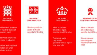 Lawmaking in the EU