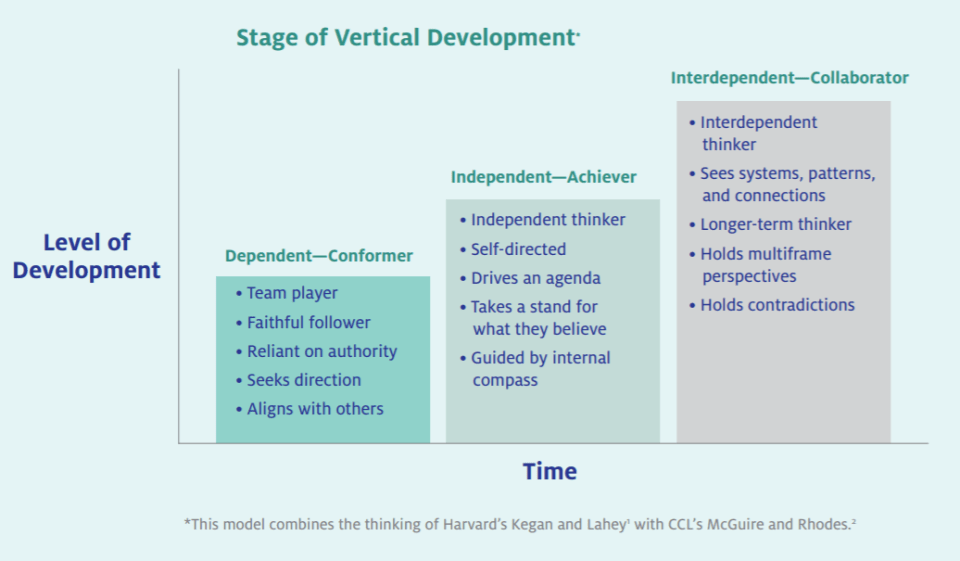 Vertical Development