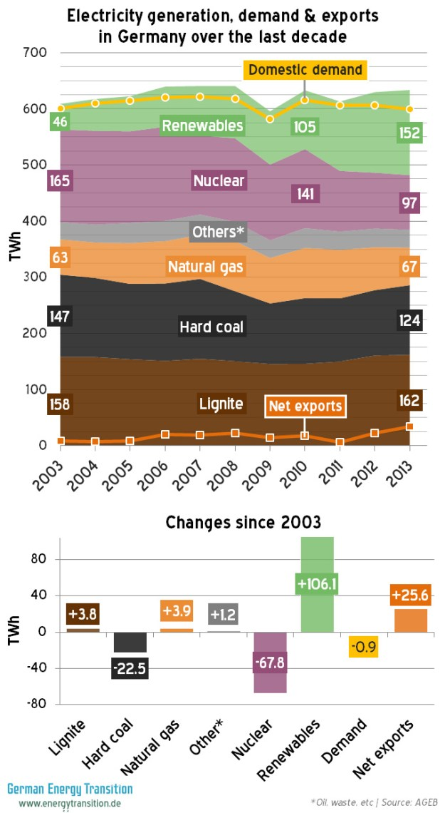 German Energy Use 2003  -  2013