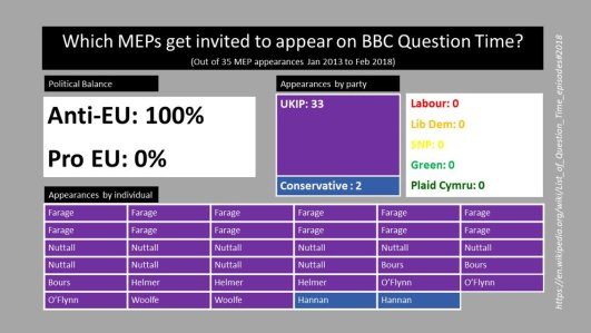 MEPs on Question Time