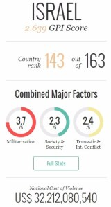 Global Peace Index 2017: Israel Ranked 144 Out of 163