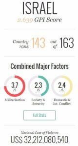 israel global peace index