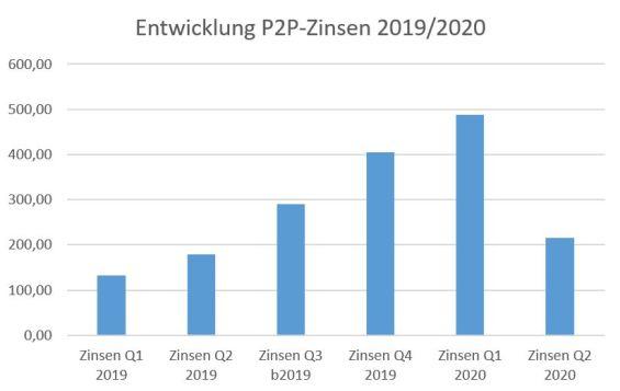 Finanzrückblick Entwicklung P2P-Zinsen