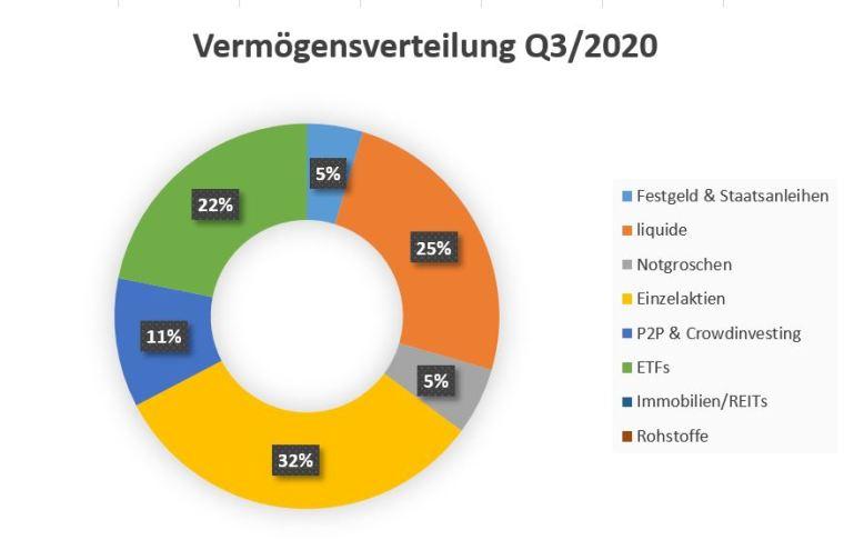 grundeinkommen durch Diversifikation absichern: So sieht meine Vermögensverteilung im 3. Quartal 2020 aus