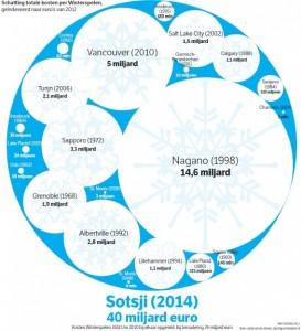 Sotsji_kosten-568x623