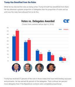 delegates-votes