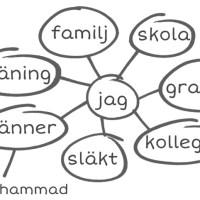 Ditt nätverk av relationer