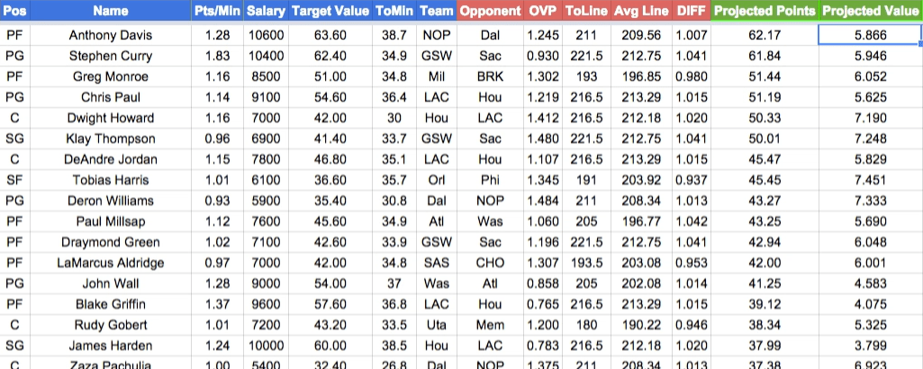 how to make nba projections