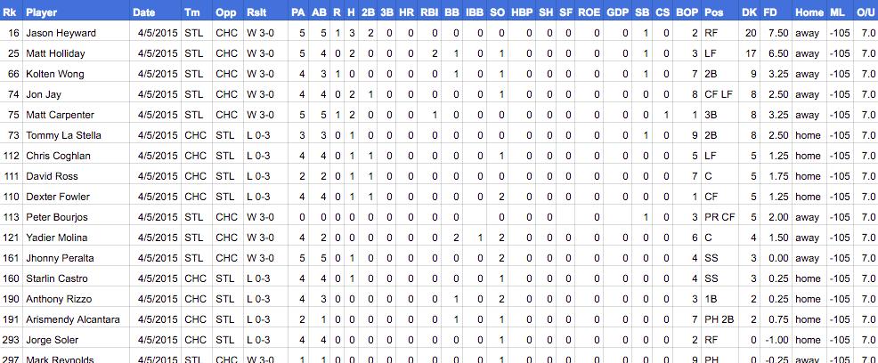 2015 mlb game logs