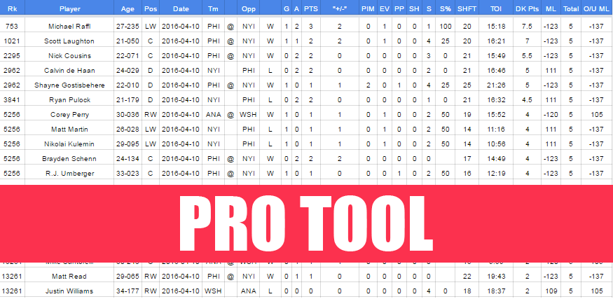 2015-16 NHL Game Logs