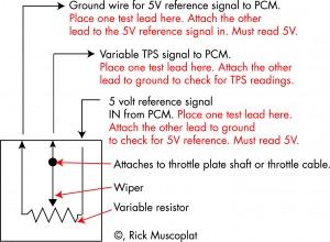 Diagnose and Replace throttle position sensor TPS Ricks