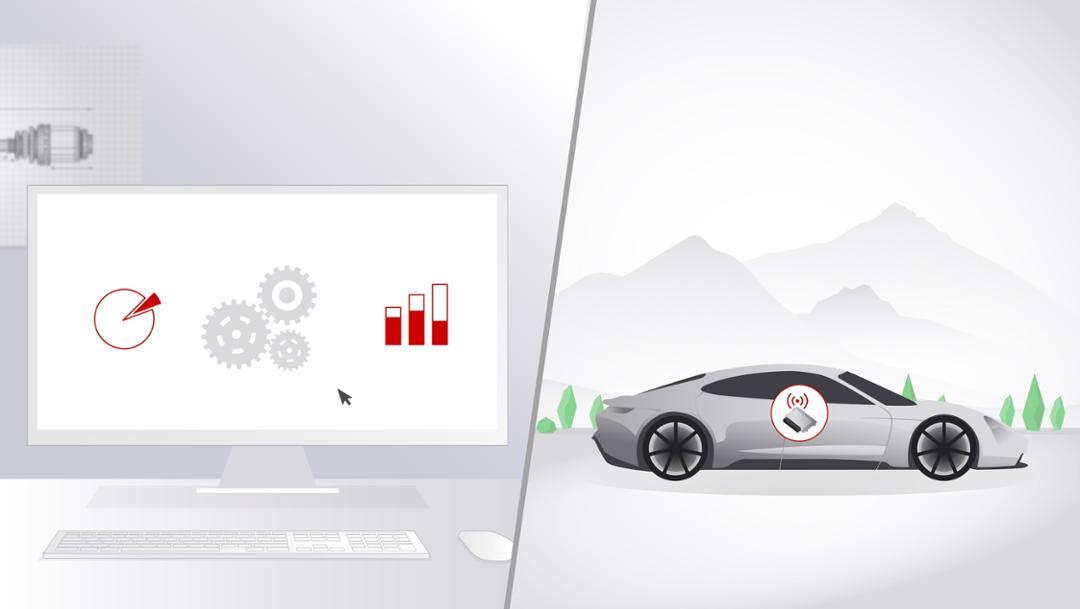 Data-driven development, 2019, Porsche AG