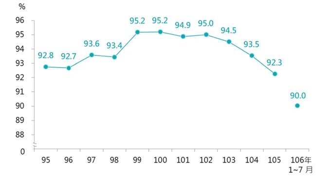 我國營養保健食品內銷比率(台湾国内における保健食品の販売量推移)
