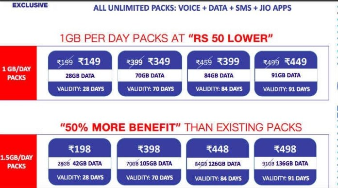 Reliance JIo new packages