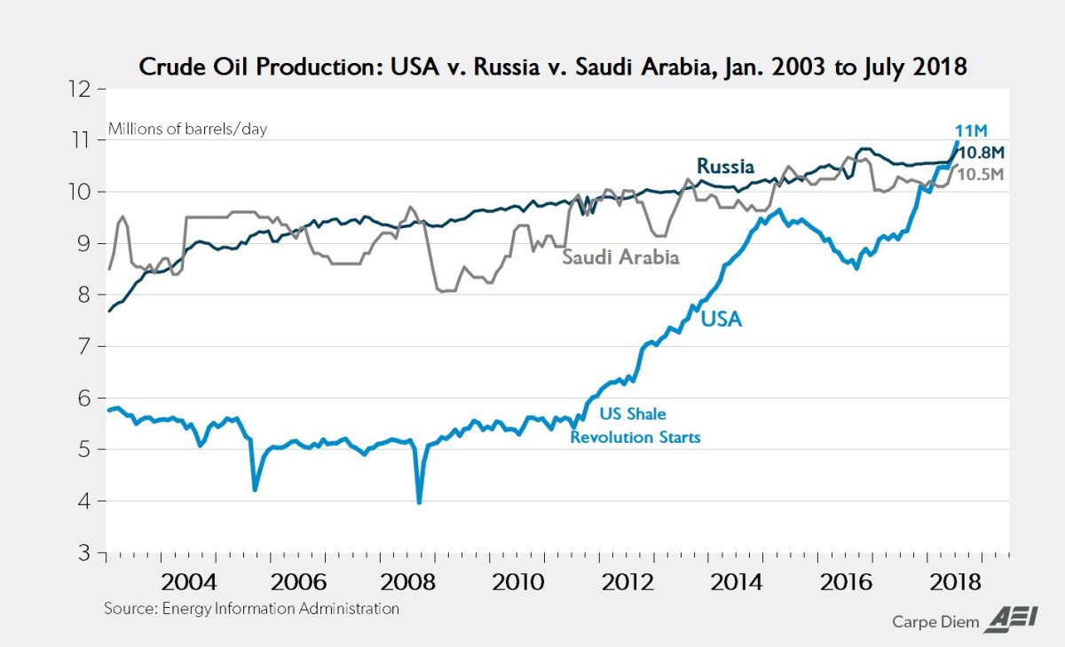 Crude Oil Production: US vs. Russia vs. Saudi Arabia