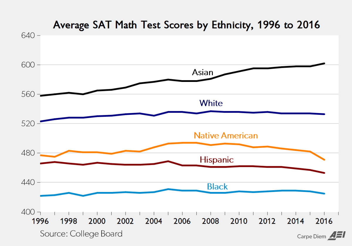 Average SAT Math Test Scores by Ethnicity, 1996-2016