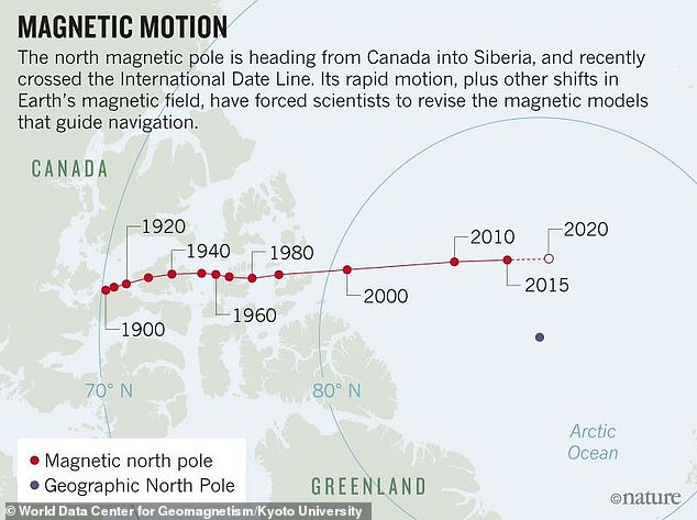 What are the Implications for Climate of Recent North Magnetic Pole Activity?