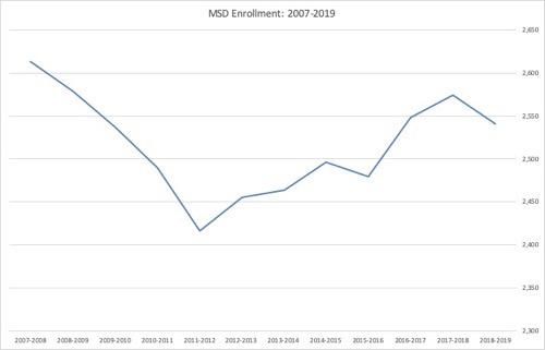 MSD Enrollment