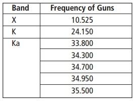 Radar frequencies