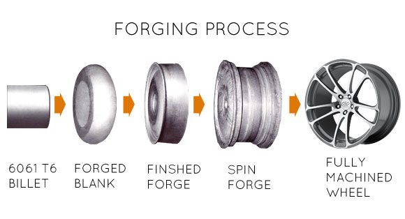 The forged wheel process