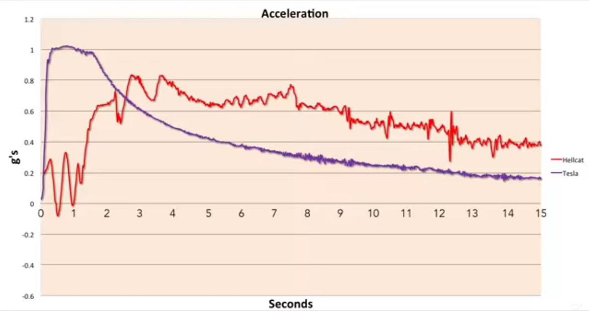 Tesla vs. Hellcat acceleration