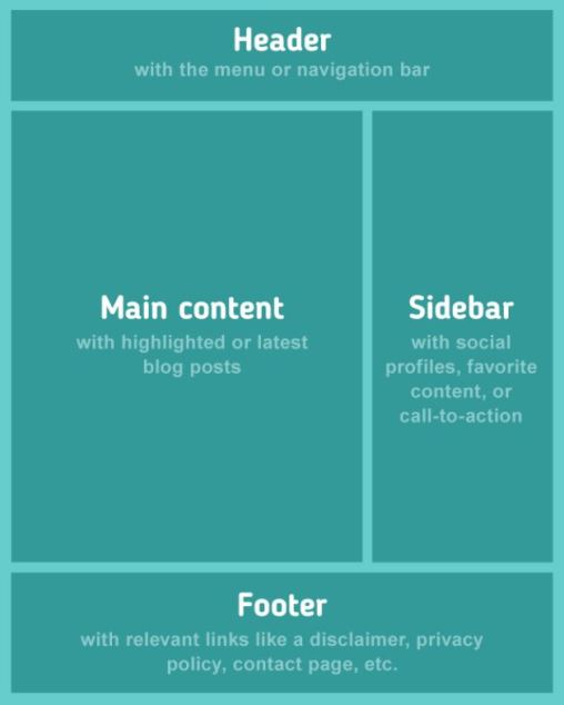 A basic structure of a blog. Header, Main content/body, Sidebar, and the footer.