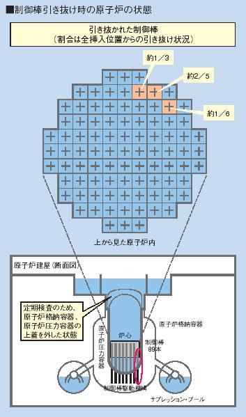 制御棒引き抜け時の原子炉の状態