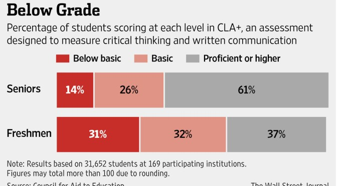 On Doug Belkin: Test Finds College Graduates Lack Skills for White-Collar Jobs