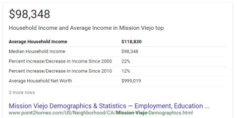 MV_Income
