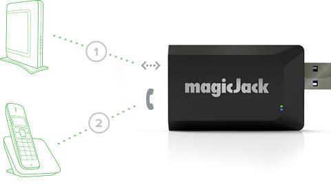 MagicJack VoIP device
