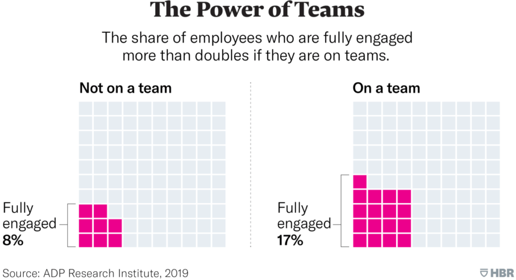 power of teamwork in sales