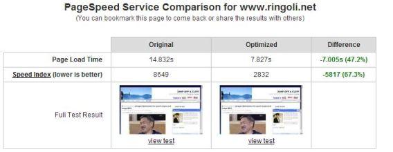 page speed service on Ringo Li Net
